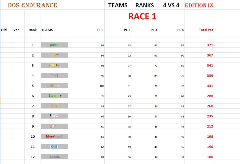 "Results Race 1 - Map "" Old School Endurance Part IV 4vs4_115"