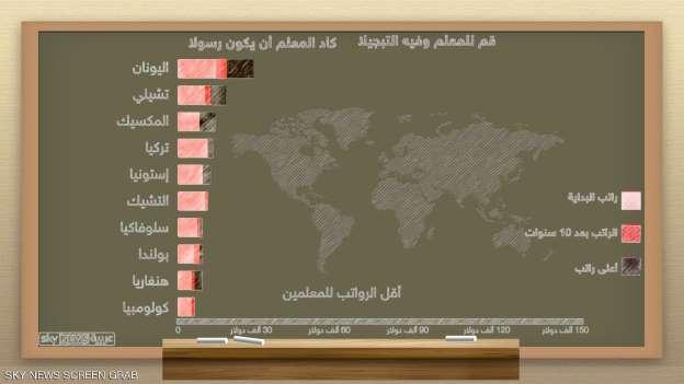 أعلى و أقل رواتب المعلمين في العالم Io_u_o10