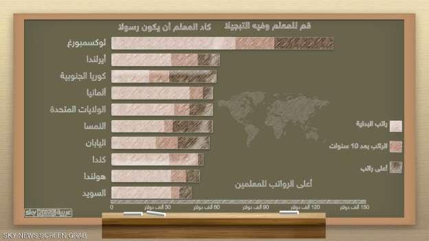 أعلى و أقل رواتب المعلمين في العالم Oy_u_o10
