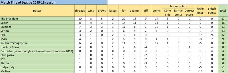 Match Thread League 2015-16 season.. - Page 6 Untitl14