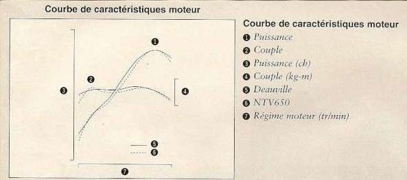 NT700V / 650 Deauville : Avis comparatif des deux modèles - Page 2 Courbe10