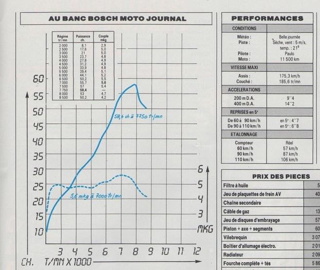 NT700V / 650 Deauville : Avis comparatif des deux modèles - Page 2 Courbe12