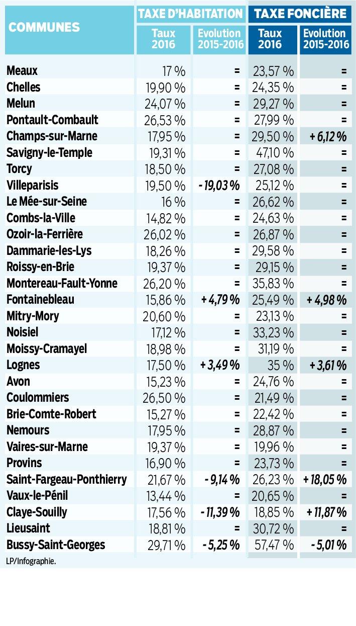 Impôts locaux en Seine-et-Marne : la stabilité prime dans la plupart des villes 627fe210