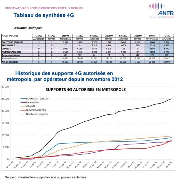 Les chiffres au 1er mai 2016 de l'observatoire de l'ANFR sur la 4G Anfor111