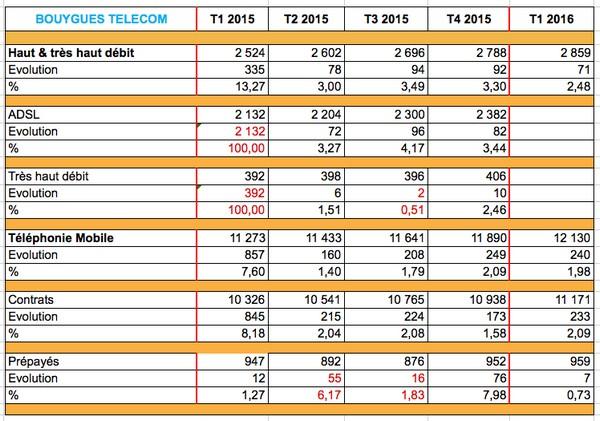 Bouygues Telecom excelle sur le mobile Result10