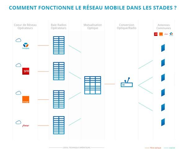 Bouygues Telecom prépare les stades de l'Euro2016 Schema10