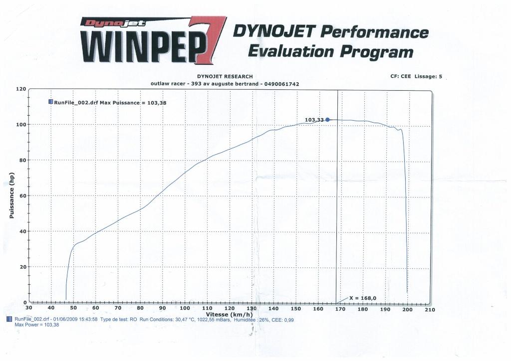 [topic unique] Les courbes des CB1000R des membres - Page 3 Sans_t11