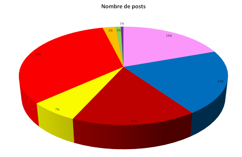 Les statistiques après 7 ans  G110