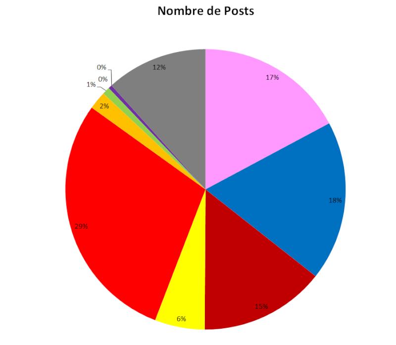 Les statistiques après 7 ans  G510