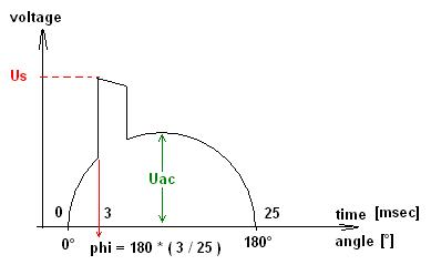 Motor behaviour: theoretical approaches Angles14