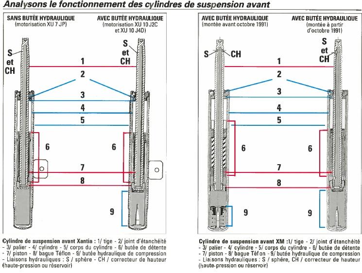 Abandon du système hydropneumatique - Page 3 Sans_t20