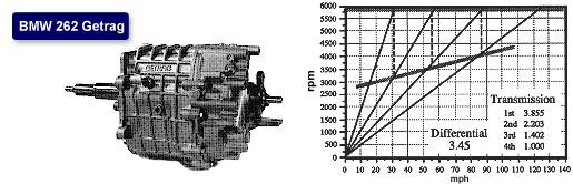 [BMW 530 i E34] Boîte de vitesses inconnue Bmw-2610