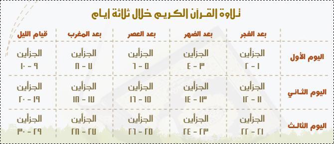 كيف تختـم القرآن في ثلاثة أيـام وفي خمسـة أيـام وفي عشـرة أيـام وفي خمسـة عشـر يومآ  ؟؟ بالصور 20008011