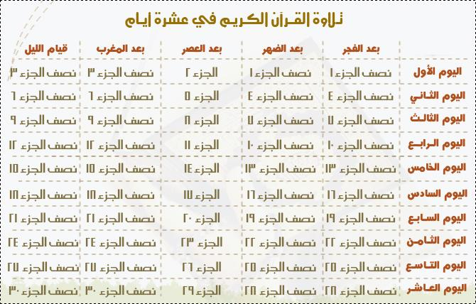 كيف تختـم القرآن في ثلاثة أيـام وفي خمسـة أيـام وفي عشـرة أيـام وفي خمسـة عشـر يومآ  ؟؟ بالصور 20154410