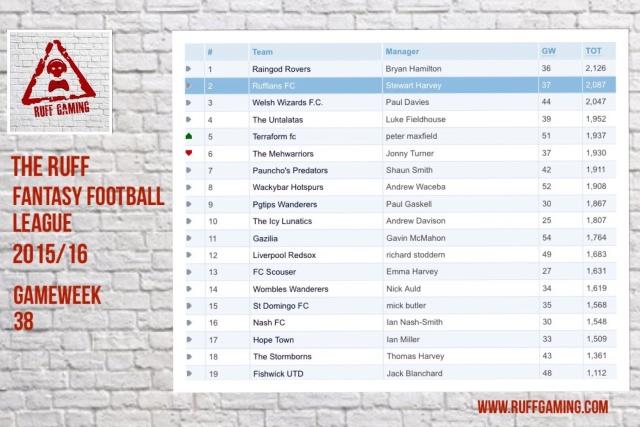 The Ruff Fantasy Football League 2015/16 - Season End! Fullsi12