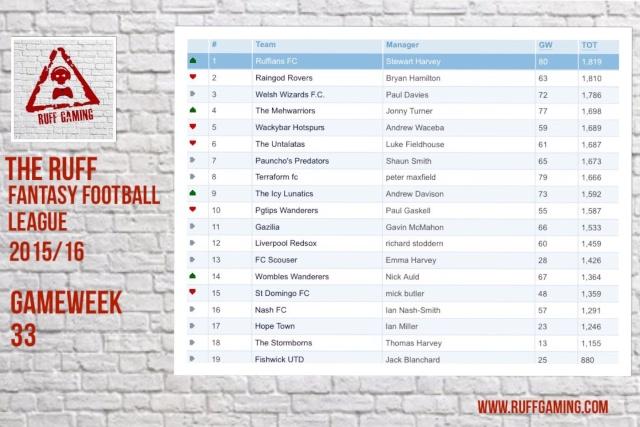 The Ruff Fantasy Football League 2015/16 - The Title Run In Image10
