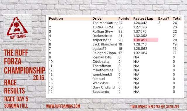 The Ruff Forza Championship 2016 - Race Day 5 Rd5_re10