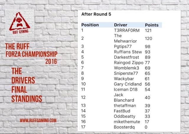 The Ruff Forza Championship 2016 - Drivers Standings Ruff_f11