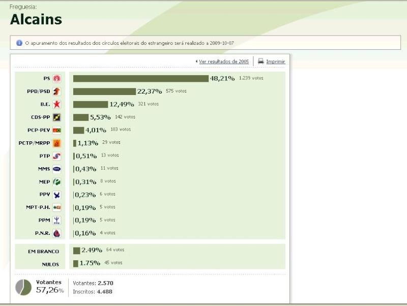 Eleições Legislativas 2009 - Alcains Sem_ta11