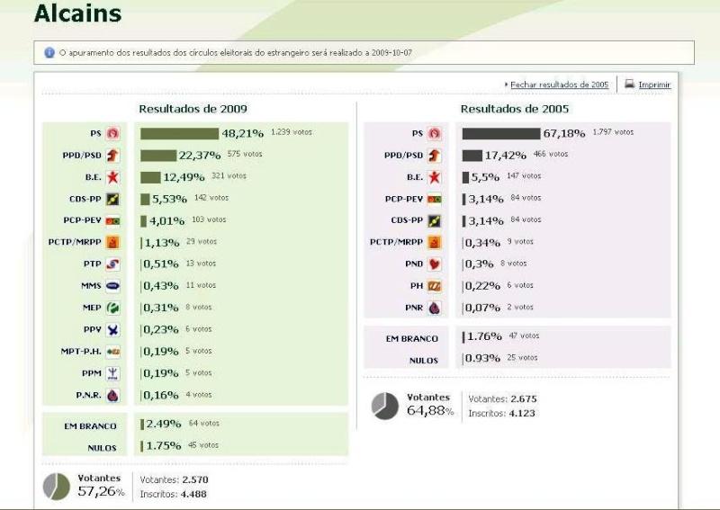 Eleições Legislativas 2009 - Alcains Sem_ta13