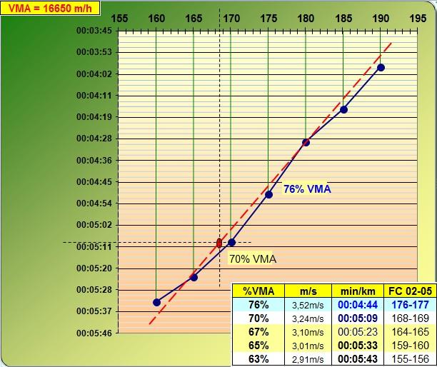 1er test de palier Testpa10