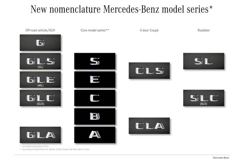2018 - [Mercedes] CLS III  07748410