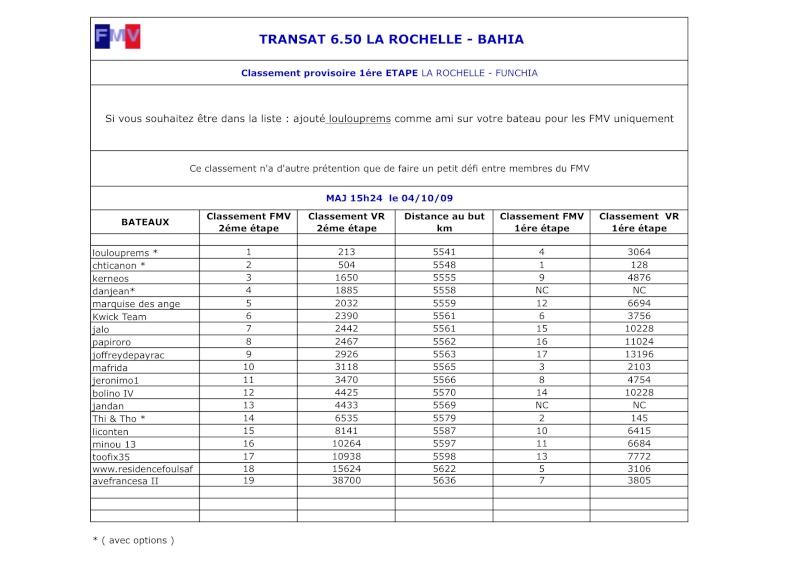 La Rochelle Bahia 2éme étape 5zzajq10