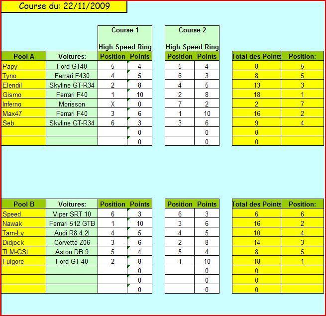 résultats manche 2 Rasult10