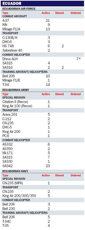 Armée Equatorienne/Fuerzas Armadas del Ecuador Ecuado10