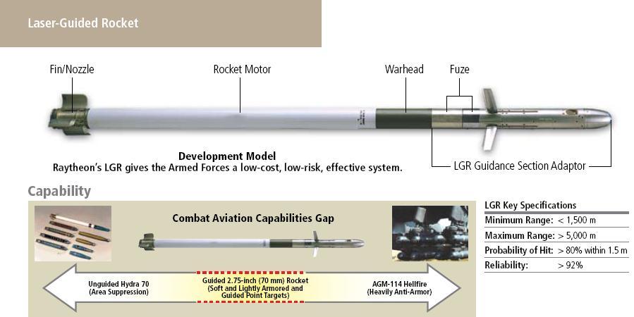 Missiles (Air-Air / Air-Sol / Air-Mer) roquettes et bombes en dotation. Lgr10