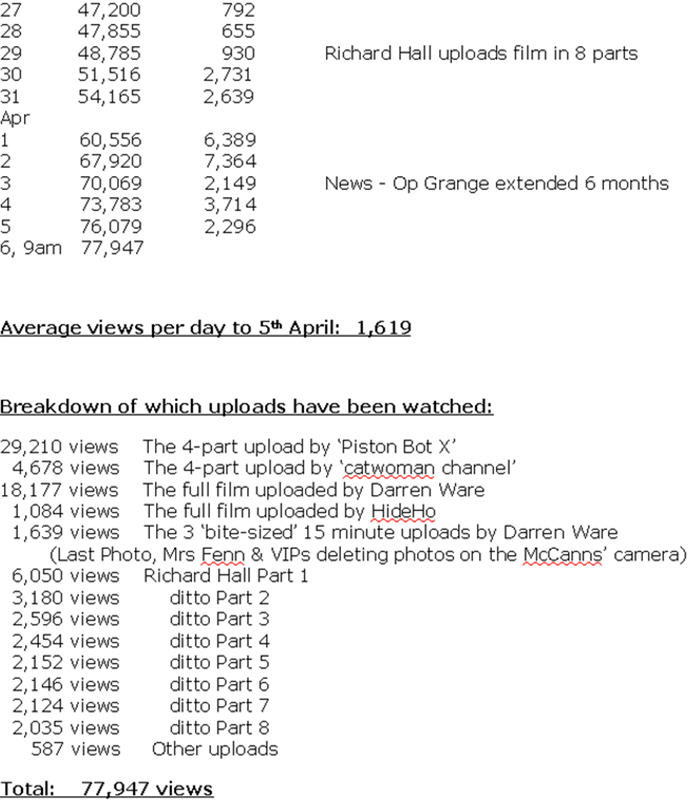 Daily stats on YouTube for Richard D. Hall's film: 'When Madeleine Died?' Stats211