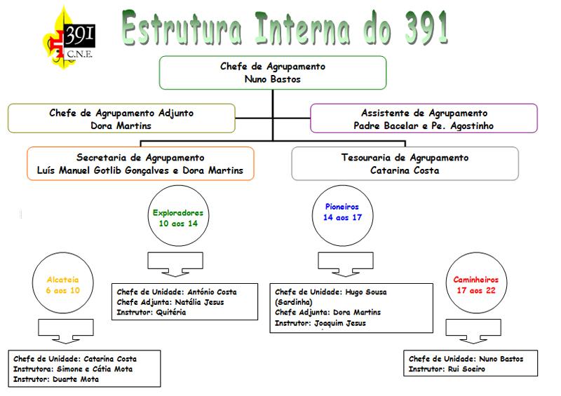 Estrutura Interna do Agrupamento Organi10