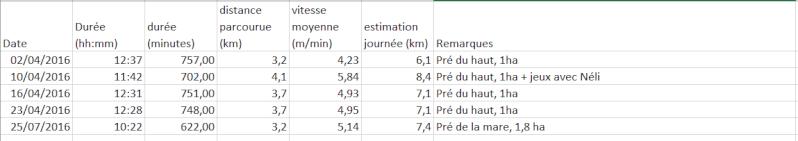 Mesures de déplacement au pré - Page 2 Dyplac10