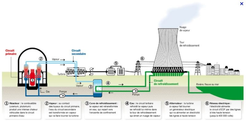 Greenpeace sur Seine et la France du nucléaire - Page 4 Edf_pl10