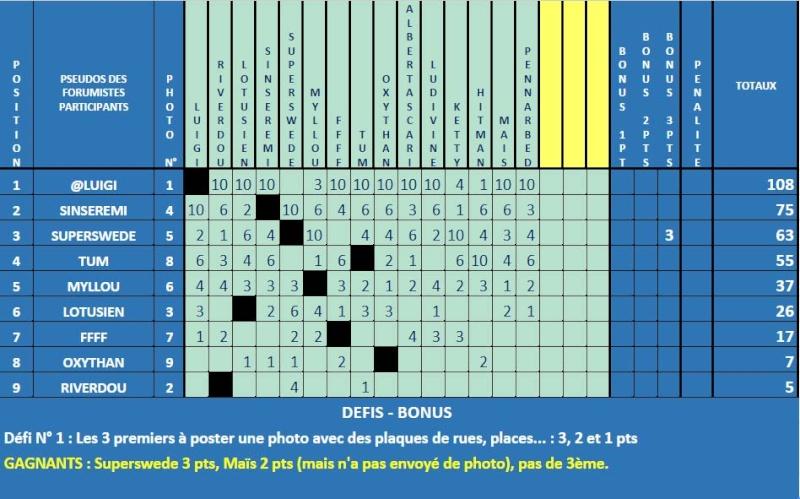 CONCOURS PHOTO MARS 16 - SCÈNE DE RUE - BRAVO LUIGI ! Classe10