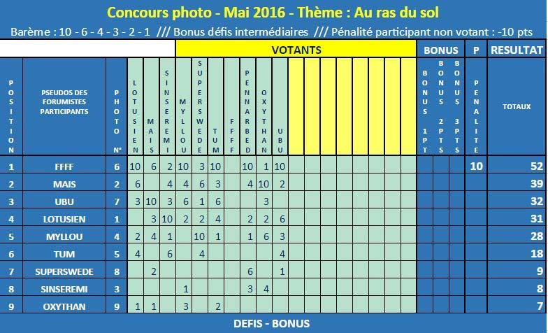 """CONCOURS PHOTO - MAI 2016 - """"À RAS DU SOL"""" - FFFF gagne !  Classe14"""