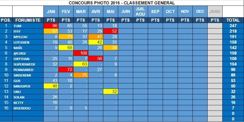 """CONCOURS PHOTO - MAI 2016 - """"À RAS DU SOL"""" - FFFF gagne !  Genera13"""