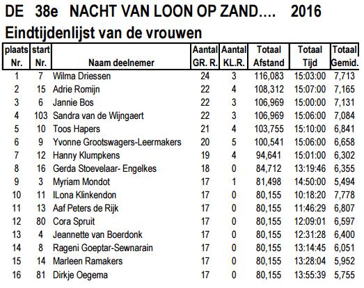 Nacht van Loon op Zand: 15h jugées ou 80km: 16-17/04/2016 Nvlopz12