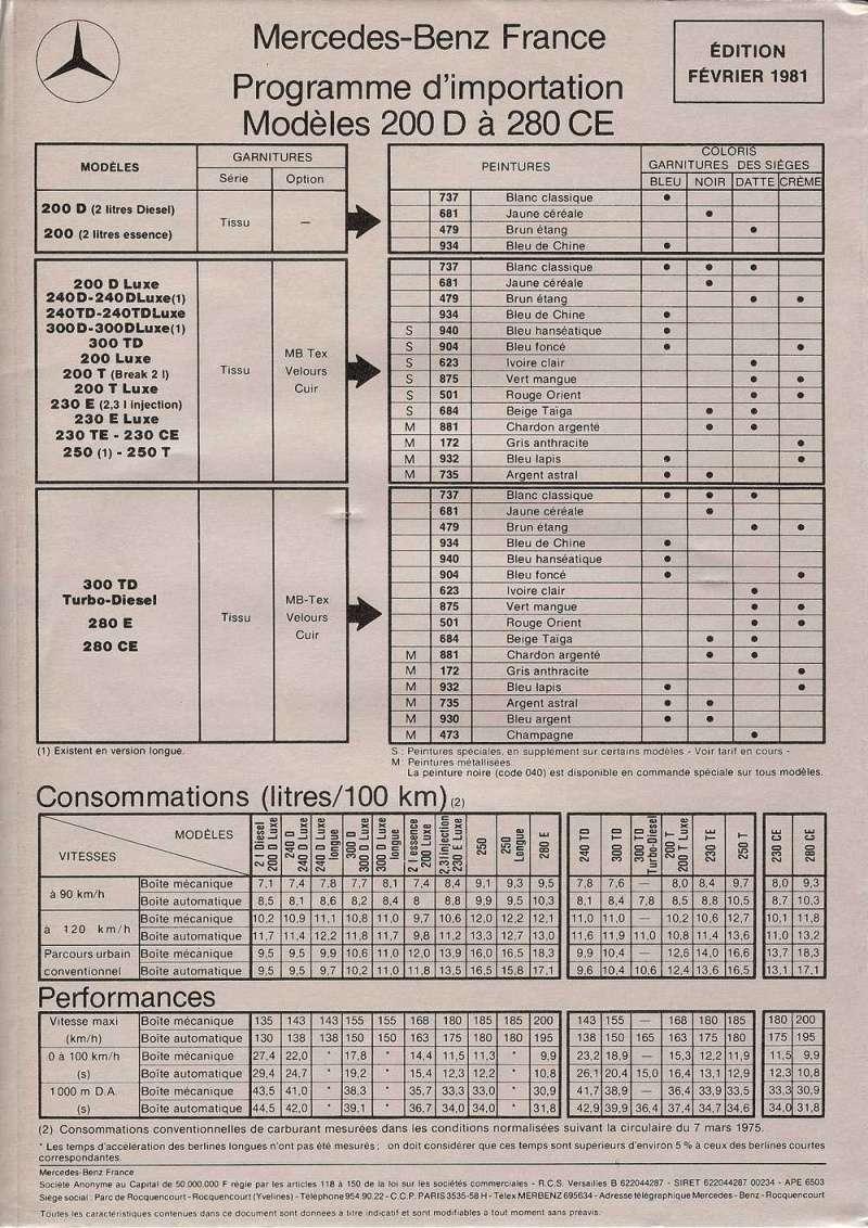 Programme d'importation 1981 Progra11
