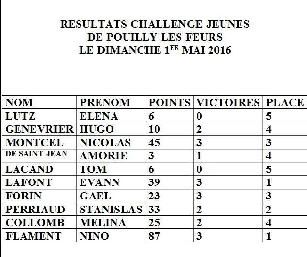 Les résultats 2015 - 2016 Challe10