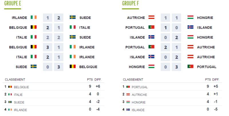 Première partie EURO 2016 Groupe11