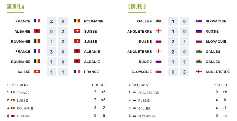 Première partie EURO 2016 Groupe12