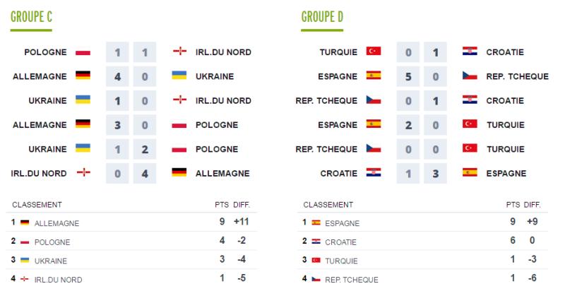 Première partie EURO 2016 Groupe13
