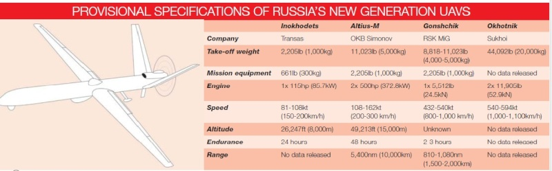 UAVs in Russian Armed Forces: News - Page 20 Russia11