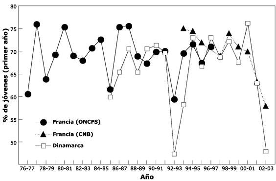 Monitoreado de las poblaciones de Becada en Francia Nei_fr14