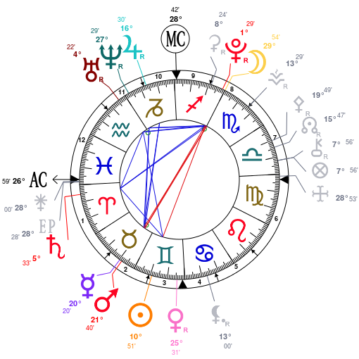 Qui suis je vraiment ?  Astrot13