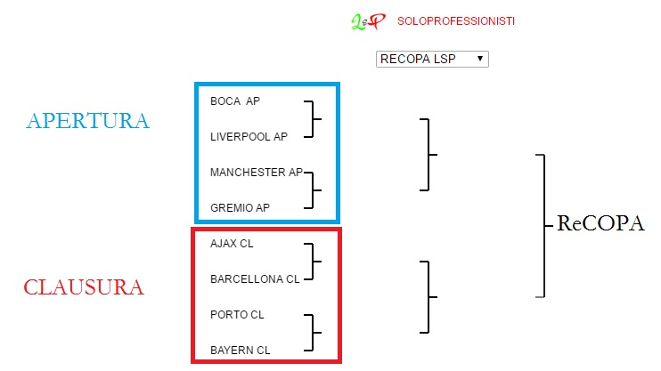 ReCopa LSP Tabell10