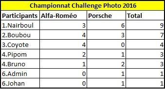 Challenge Photo Auto-Passions – Saison 2016 - Page 3 Champi10