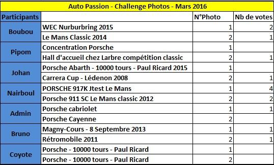 Challenge Photo Auto-Passions – Saison 2016 - Page 3 Classe10