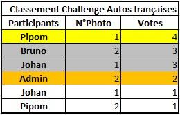 Challenge Photo Auto-Passions – Saison 2016 - Page 4 Classe11